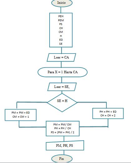 Ejercicios javascript adsi 409862 brayan andres fortaleche diagrama de flujo l encontrar el menor valor de un conjunto de n nmeros dados ccuart Image collections